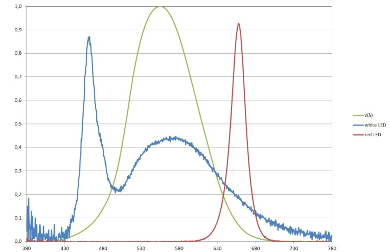 spectral distribution of a white and a red LED